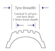 Roadwheel Tyre and Exhaust - Car Tyre Tread Check